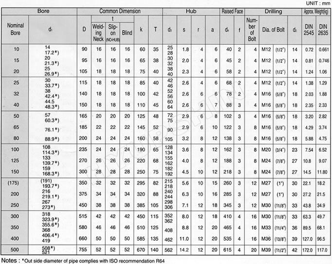 플랜지 Korea DIN 40 BAR Flange, PN40 Flange, DIN2545 Flange, SS400